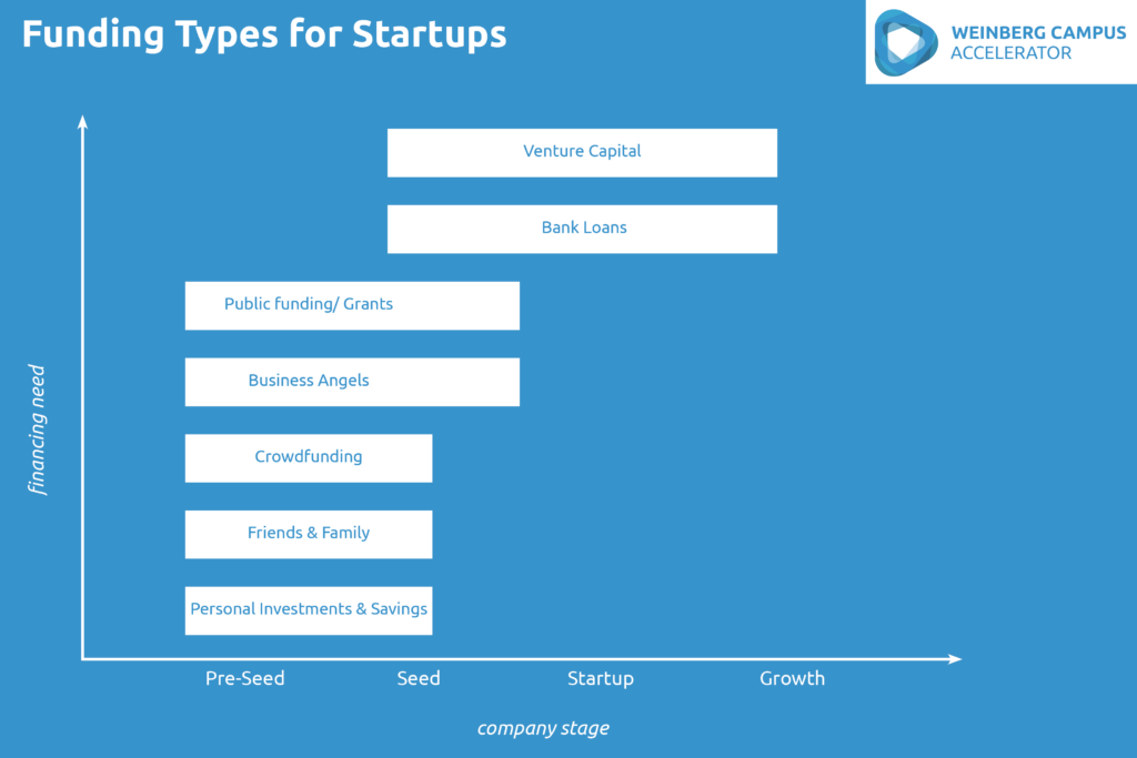 Table of Funding Types for Startups demonstrated on a y-axis (financing need) and x-axis (company stage).